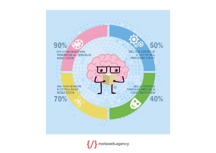 Graphic Design - web agency - grafiche e infografiche